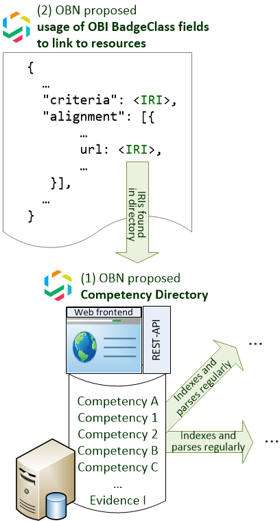 Competency Alignment with semantic linked data